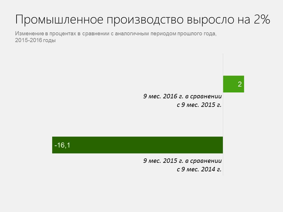 investitsii-2-rus