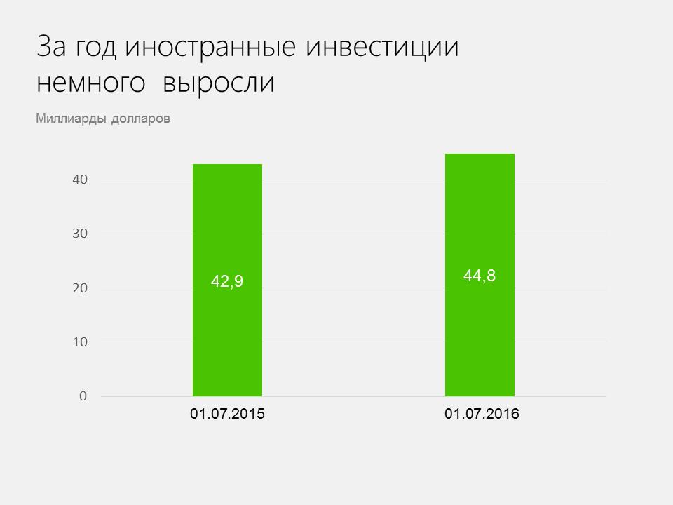 investitsii-rus