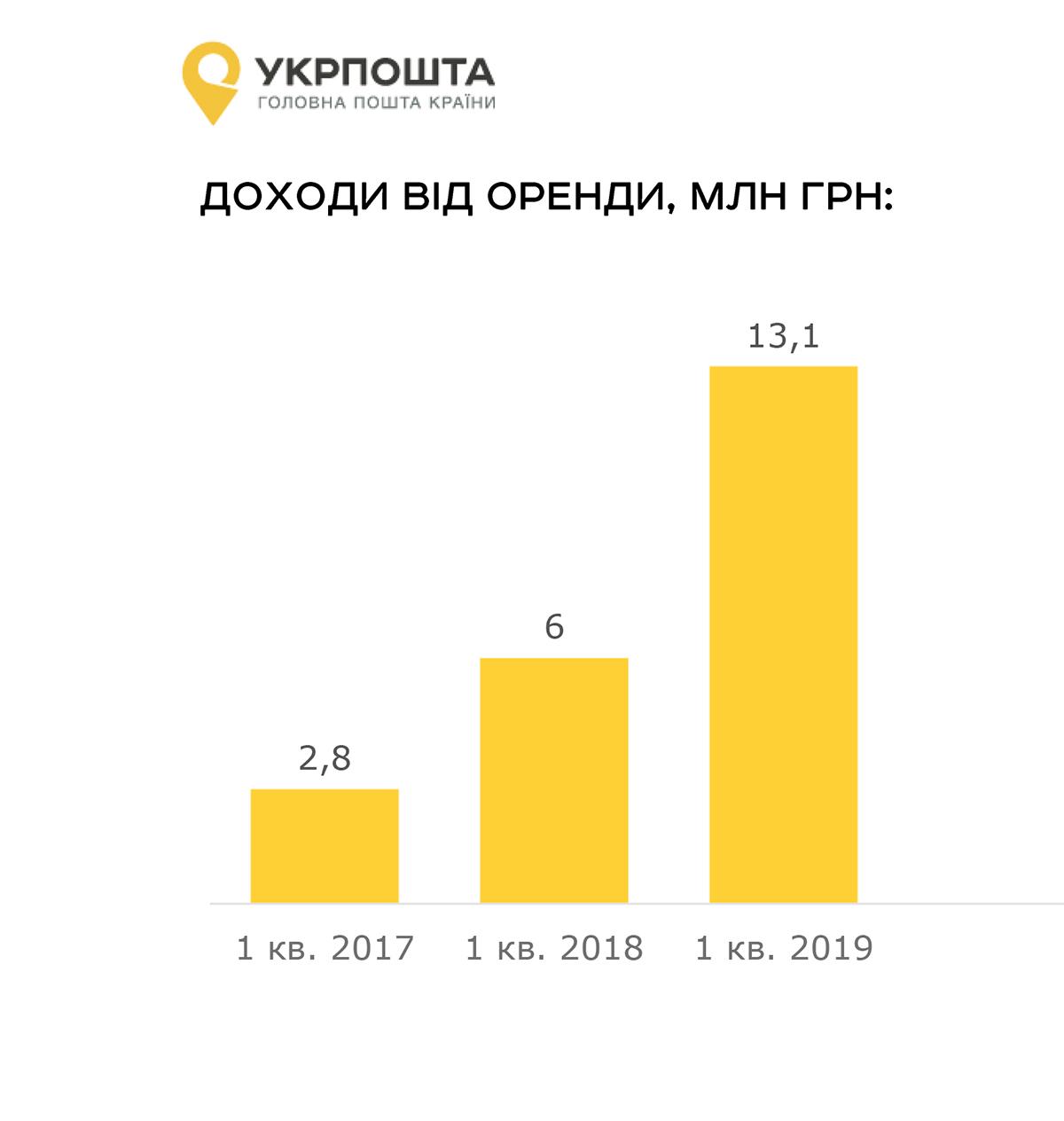 Понад 13 млн гривень заробила Укрпошта на оренді у першому кварталі 2019 року