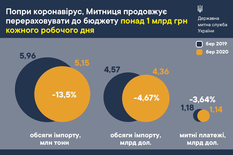 Попри коронавірус та закриті кордони, Митниця продовжує перераховувати до бюджету понад 1 млрд грн кожного робочого дня