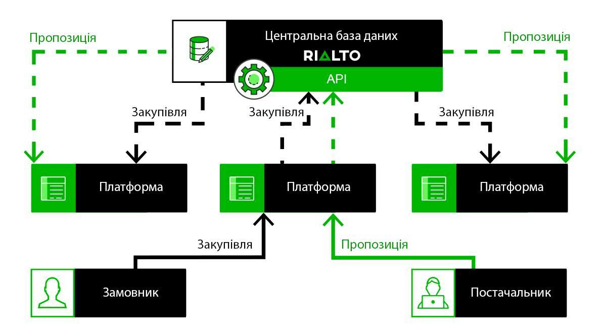 Інвестування проектів Львівської області