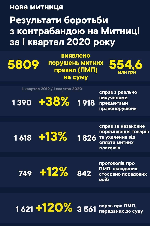 Результати боротьби з контрабандою на Митниці за 1 квартал 2020 року