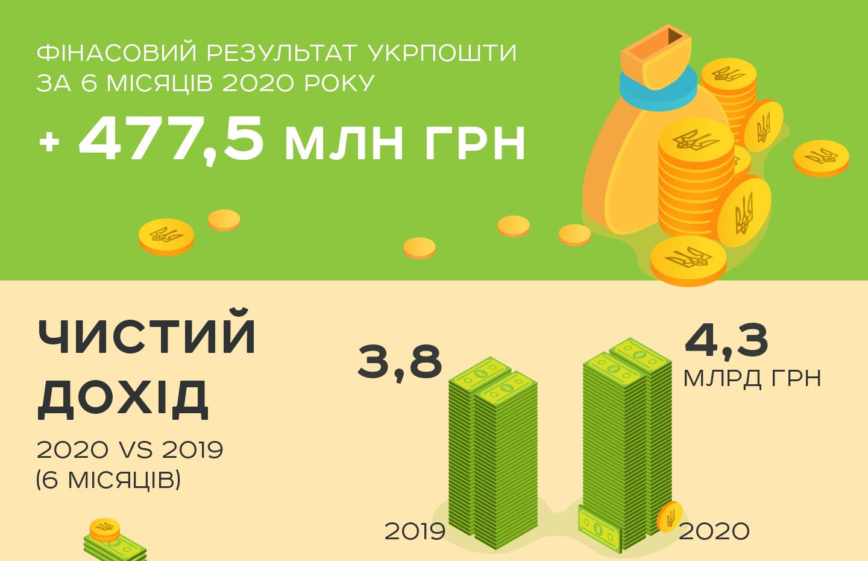 Чистий дохід Укрпошти за 6 місяців 2020 р. склав майже 4,3 млрд грн