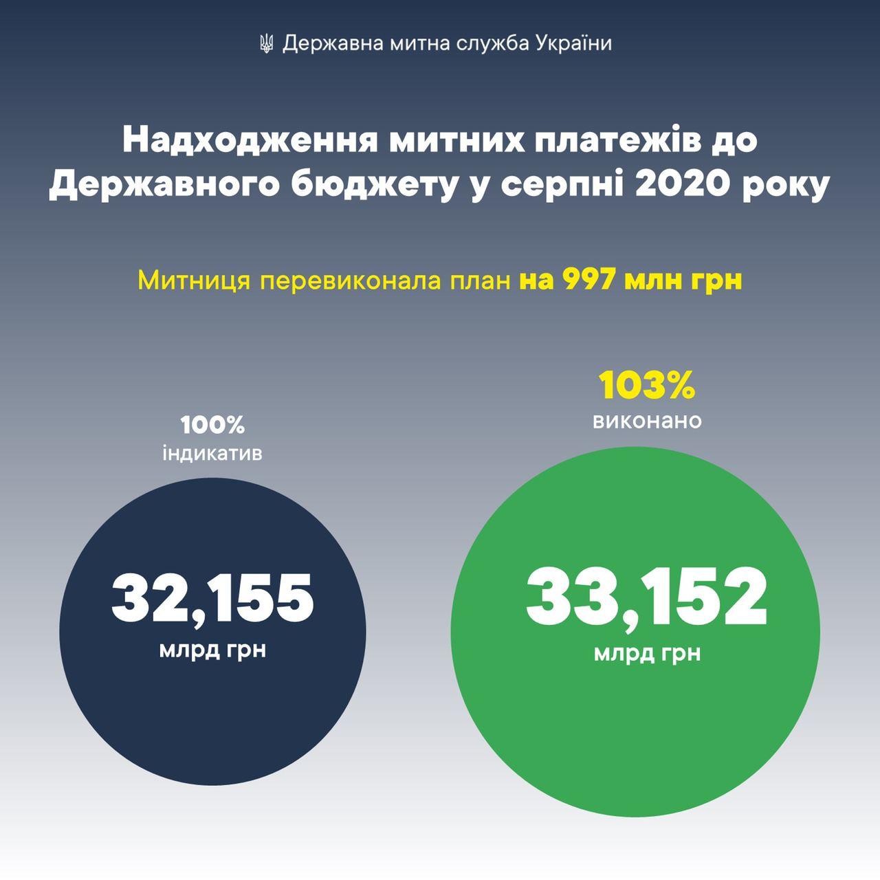 На 1 млрд грн у вересні Держмитслужба перевиконала план з надходжень до державного бюджету