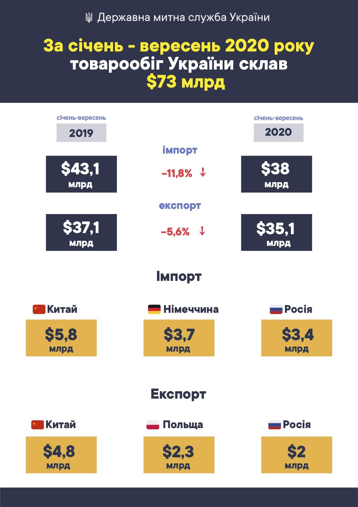 За 9 місяців 2020р. товарообіг України склав більше $73 млрд