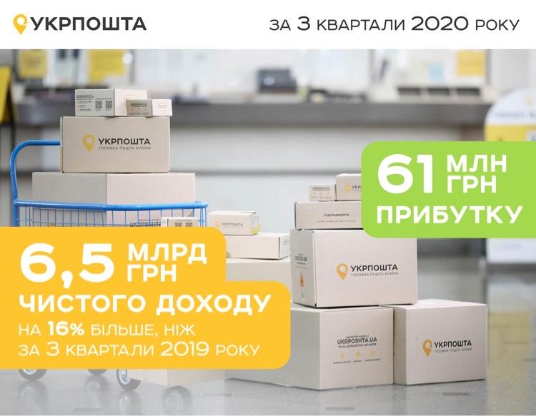 Укрпошта отримала 6,5 млрд грн чистого доходу за три квартали 2020 року