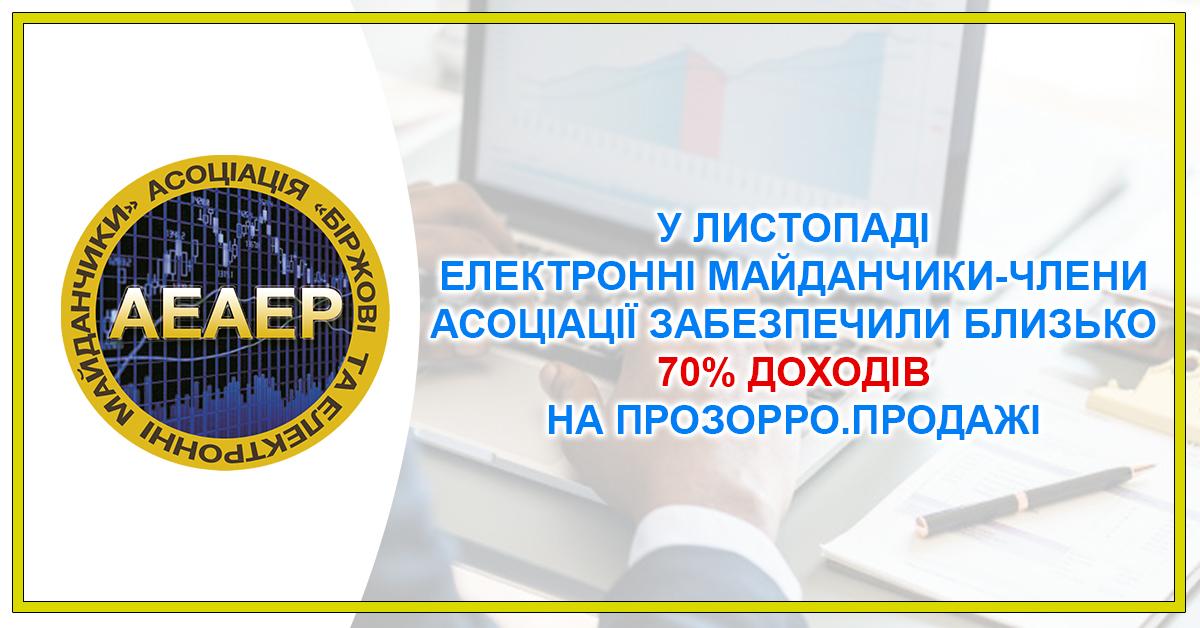 У листопаді електронні майданчики-члени Асоціації забезпечили близько 70% доходів на Прозорро.Продажі