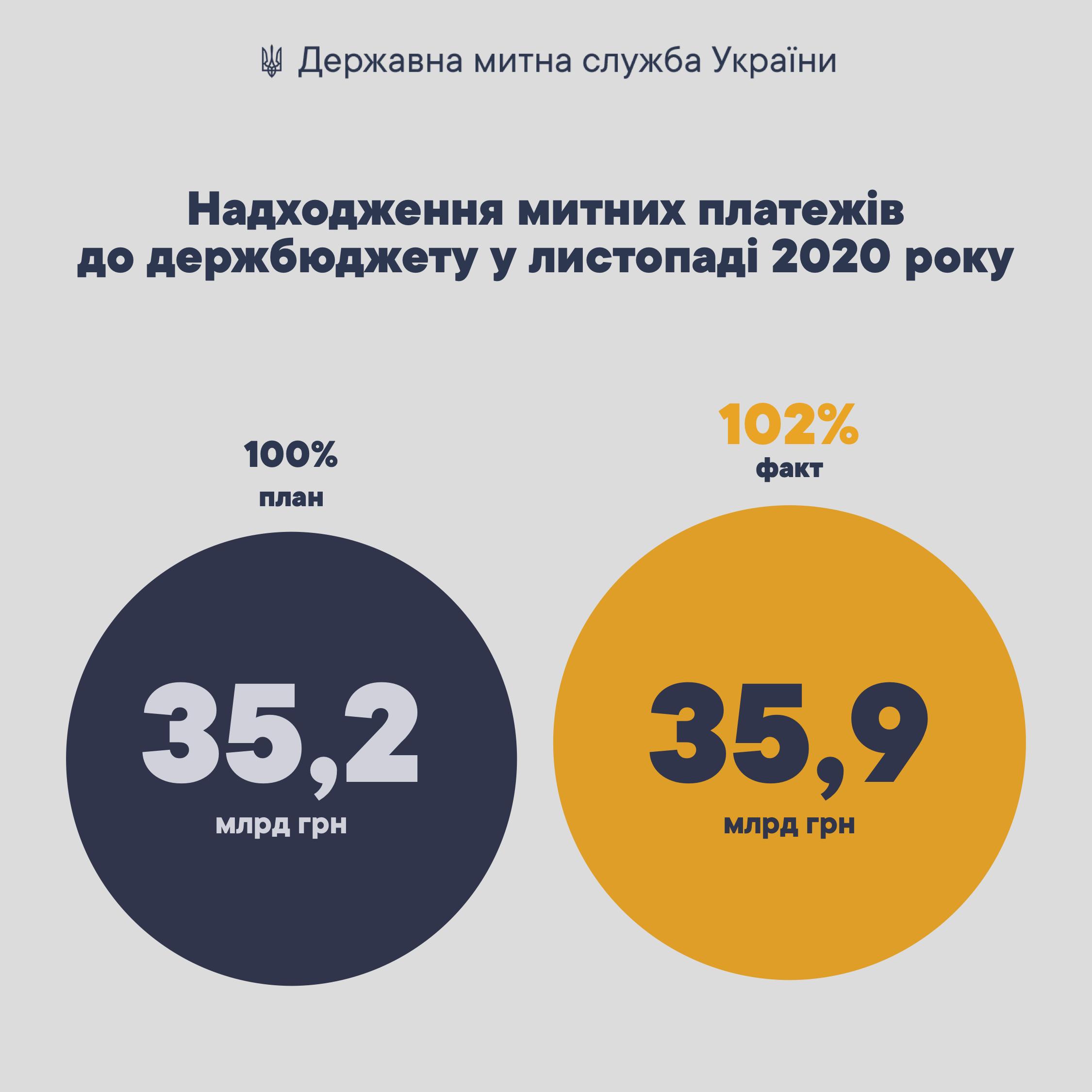 У листопаді Держмитслужба виконала план на 102%, перерахувавши до бюджету 35,86 млрд грн