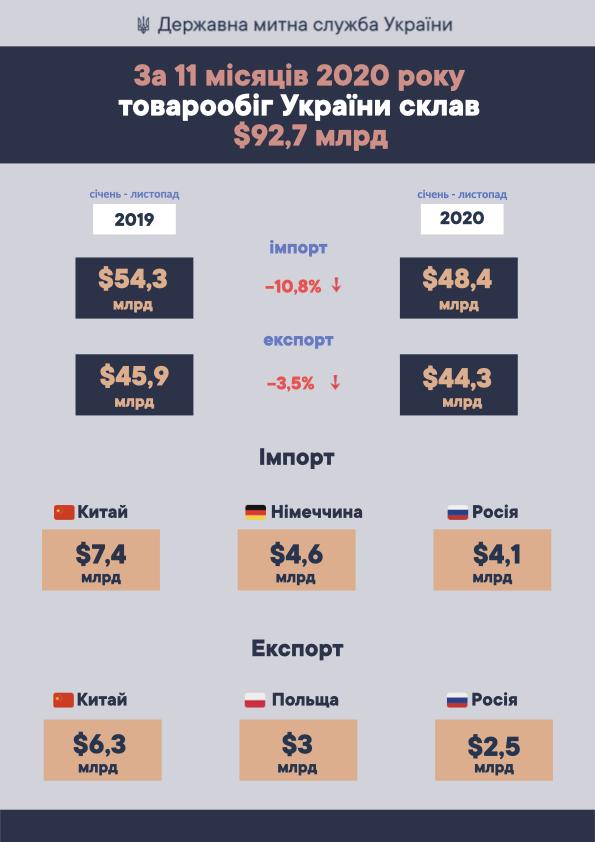 За 11 місяців 2020р. товарообіг України склав $92,7 млрд