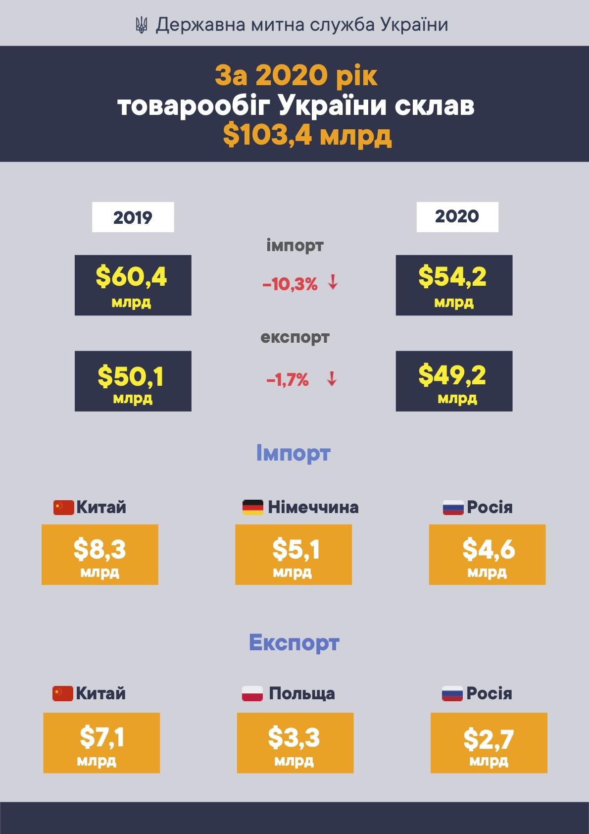 За 2020 рік товарообіг України склав $103,4 млрд