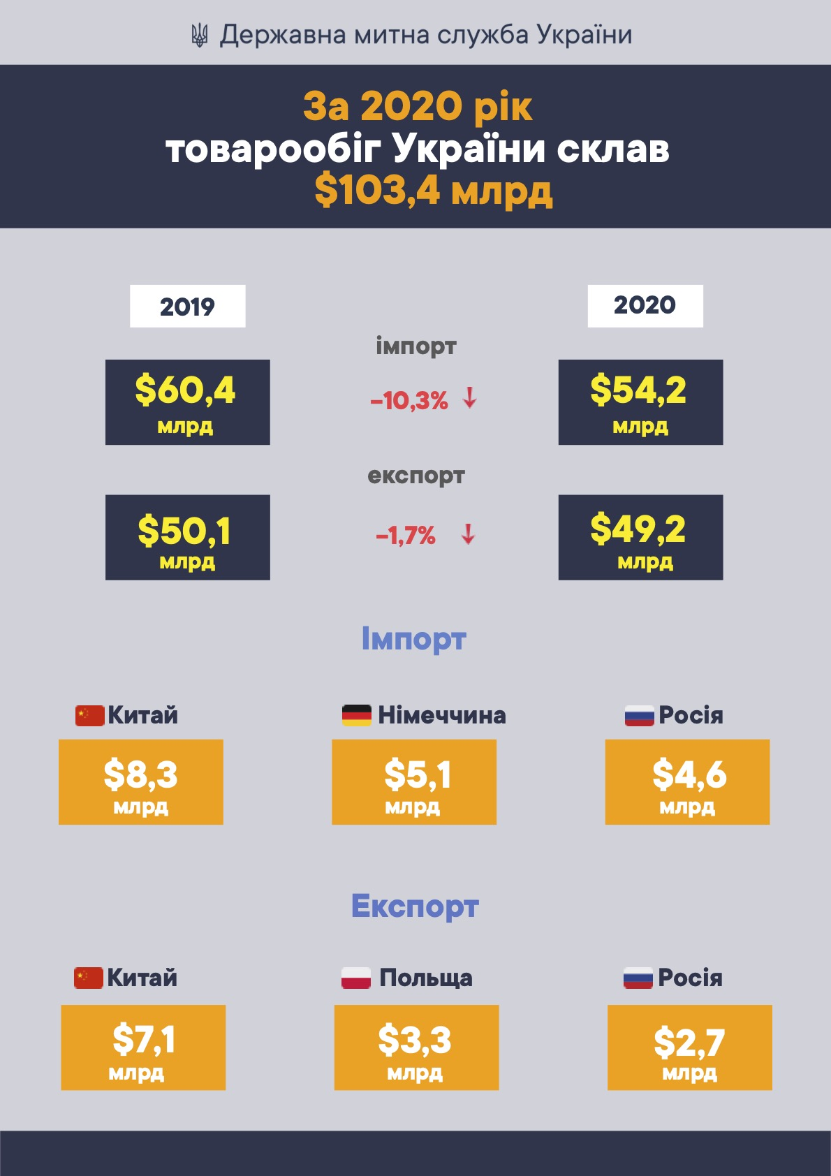 2020 года товарооборот Украины составил $103,4 млрд